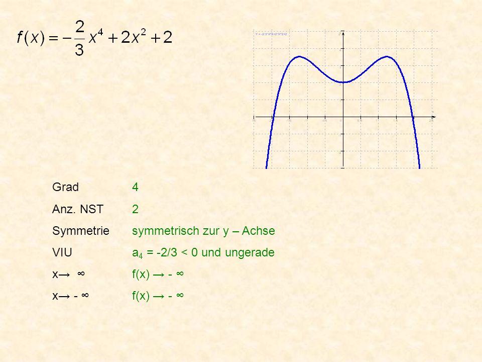 Grad Anz. NST. Symmetrie. VIU. x→ ∞ x→ - ∞ 4. 2. symmetrisch zur y – Achse. a4 = -2/3 < 0 und ungerade.