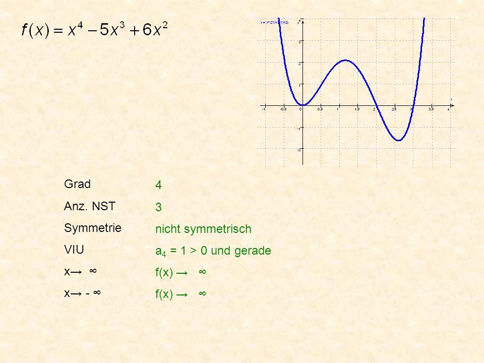 Grad Anz. NST Symmetrie VIU x→ ∞ x→ - ∞ 4 3 nicht symmetrisch a4 = 1 > 0 und gerade f(x) → ∞