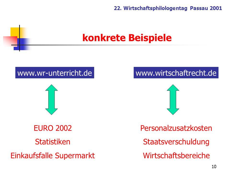 konkrete Beispiele www.wr-unterricht.de www.wirtschaftrecht.de