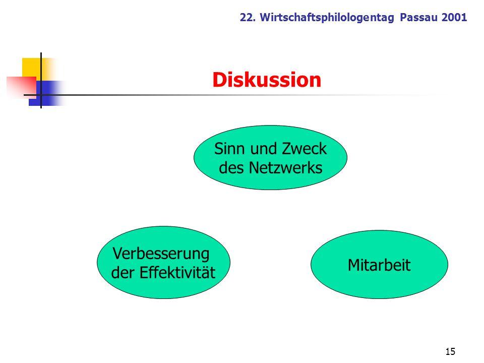 Diskussion Sinn und Zweck des Netzwerks Verbesserung Mitarbeit