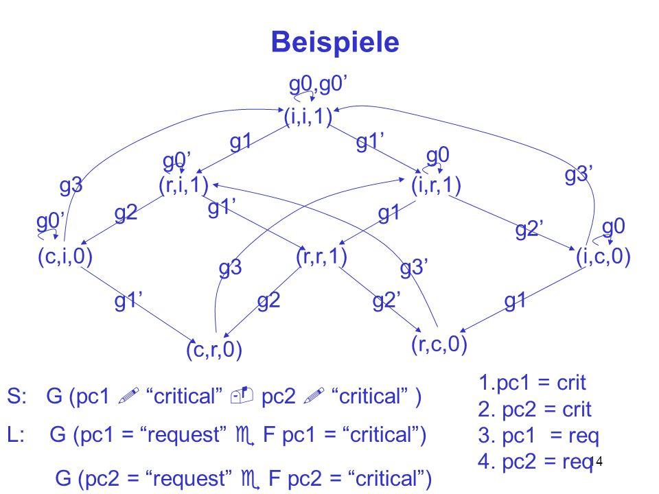 Beispiele g0,g0' (i,i,1) g1 g1' g0 g0' g3' g3 (r,i,1) (i,r,1) g1' g2