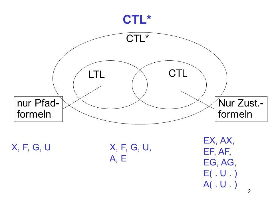 CTL* CTL* LTL CTL nur Pfad- formeln Nur Zust.- formeln EX, AX, EF, AF,