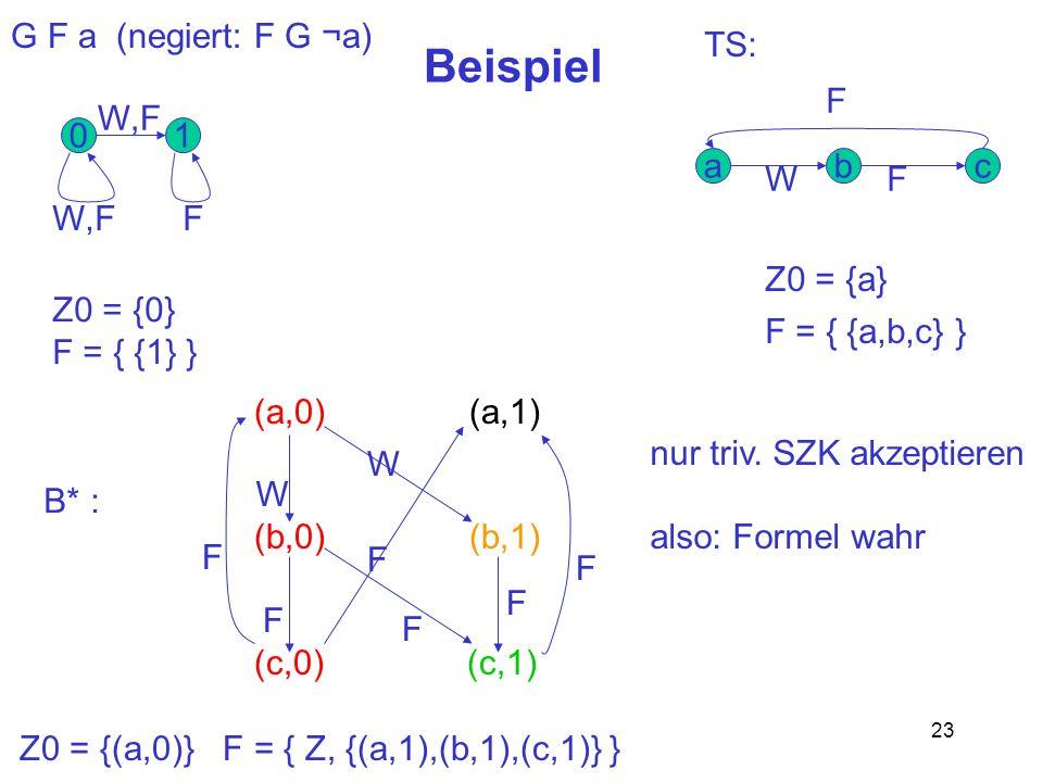 Beispiel G F a (negiert: F G ¬a) TS: F 1 W,F F Z0 = {0} F = { {1} } a
