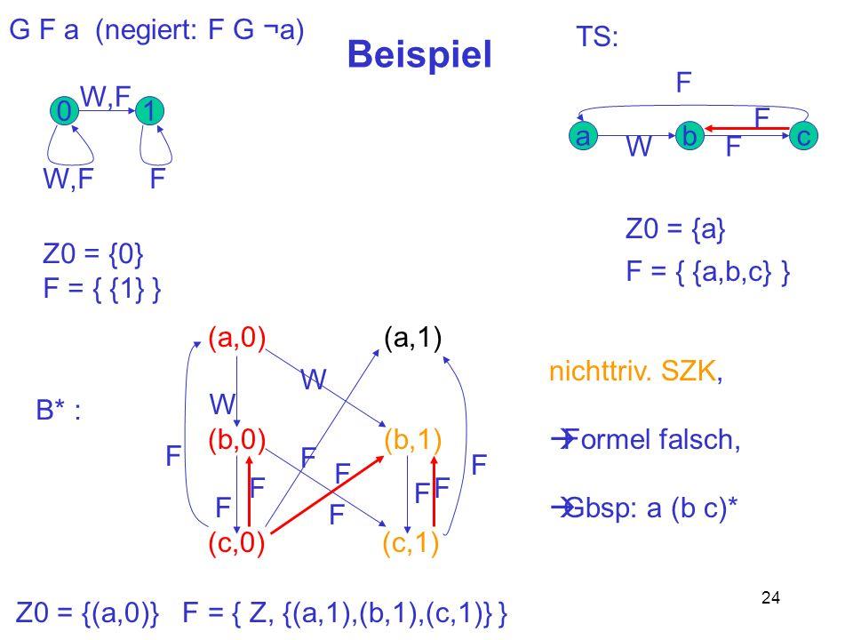 Beispiel G F a (negiert: F G ¬a) TS: F W,F 1 F a W b F c W,F F