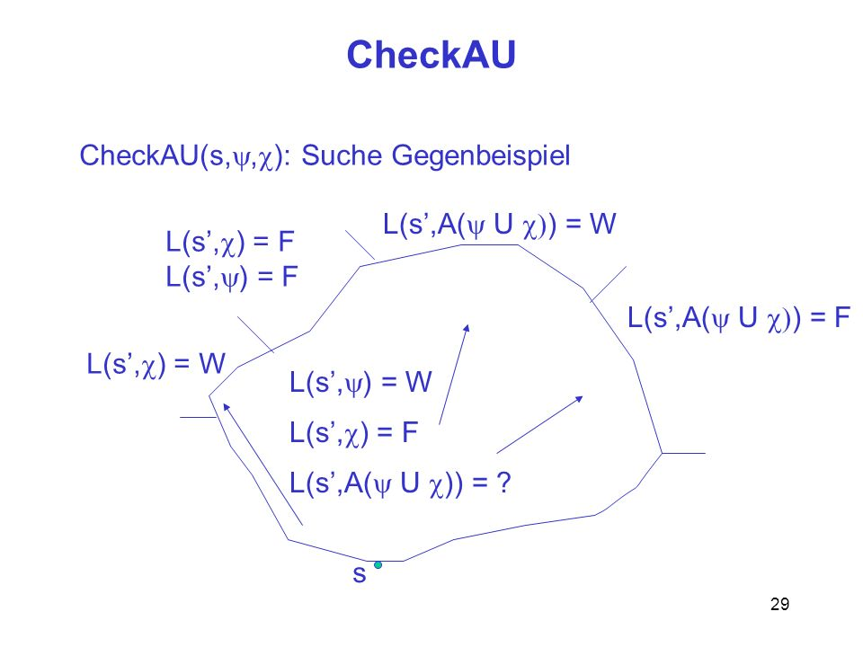 CheckAU CheckAU(s,y,c): Suche Gegenbeispiel L(s',A(y U c)) = W