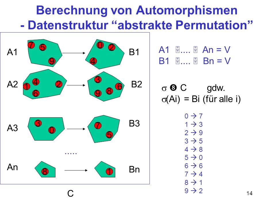 Berechnung von Automorphismen - Datenstruktur abstrakte Permutation