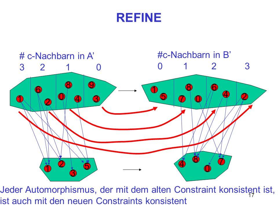 REFINE # c-Nachbarn in A' 3 2 1 0 #c-Nachbarn in B' 0 1 2 3 8 9 8 6 6