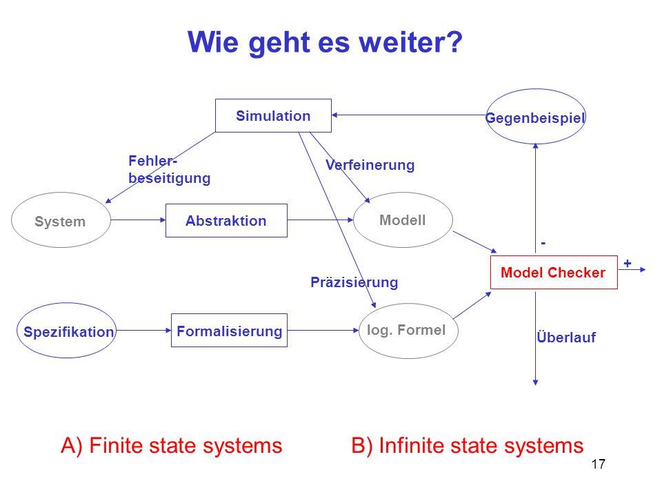 Wie geht es weiter A) Finite state systems B) Infinite state systems
