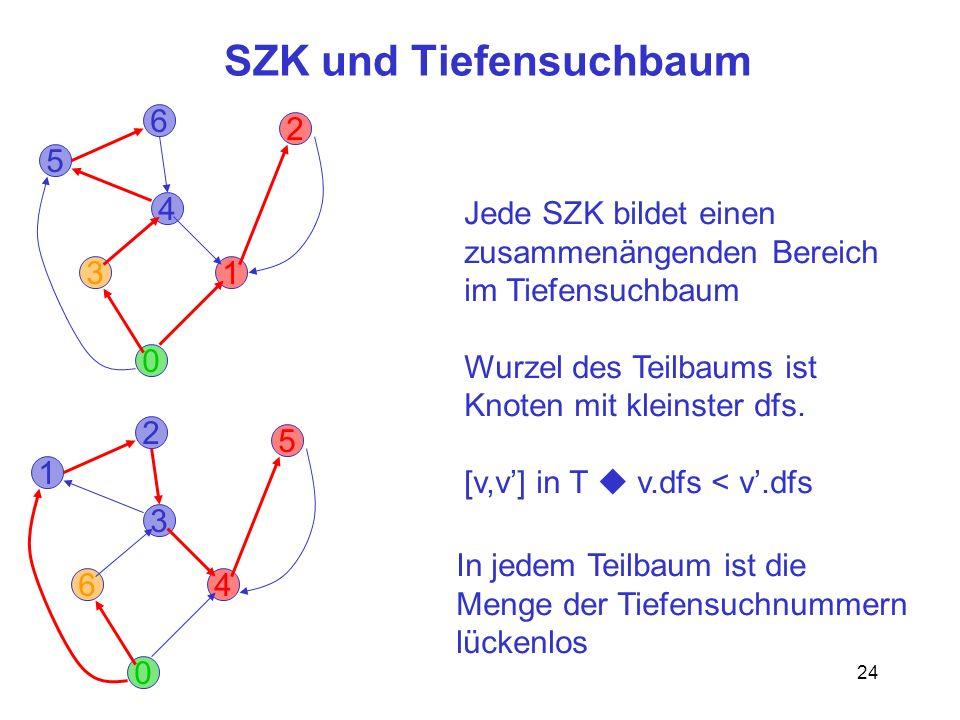 SZK und Tiefensuchbaum