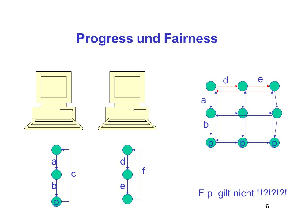 Progress und Fairness d e a b p p p a d f c b e