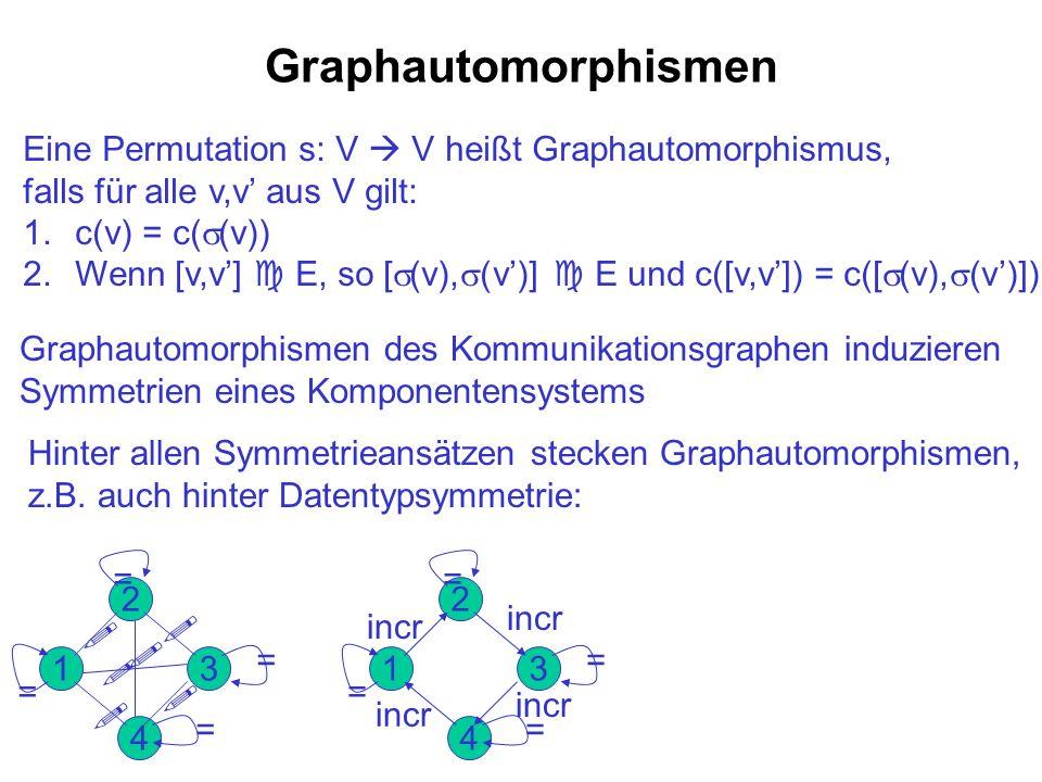 Graphautomorphismen Eine Permutation s: V  V heißt Graphautomorphismus, falls für alle v,v' aus V gilt: