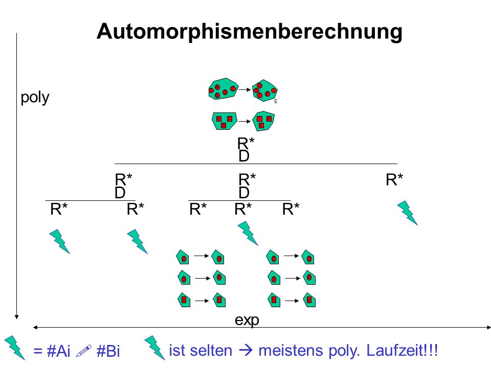 Automorphismenberechnung