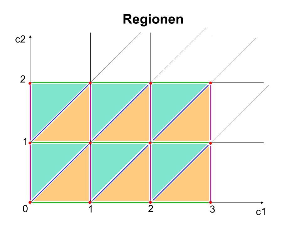 Regionen c2 2 1 1 2 3 c1