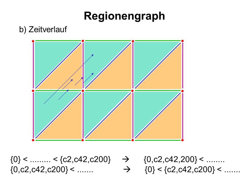 Regionengraph b) Zeitverlauf