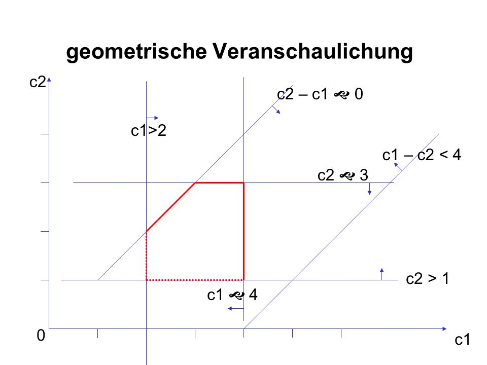 geometrische Veranschaulichung