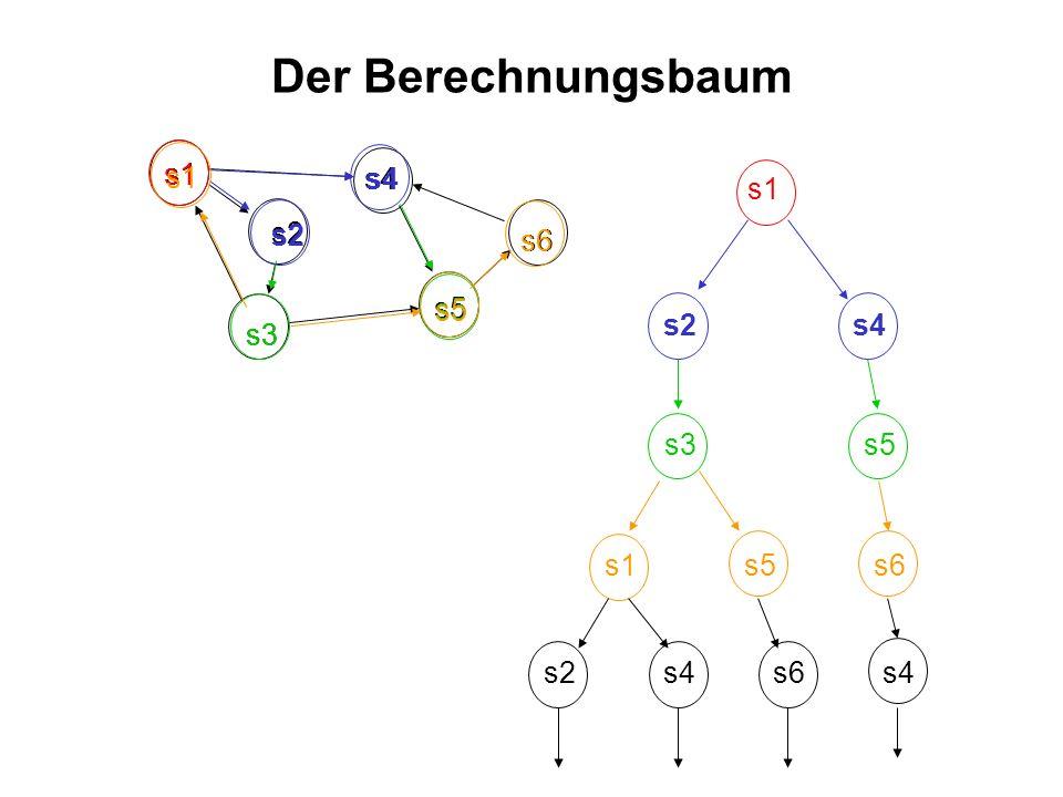 Der Berechnungsbaum s1 s1 s5 s6 s4 s2 s1 s4 s5 s3 s2 s6 s5 s3 s2 s4 s6