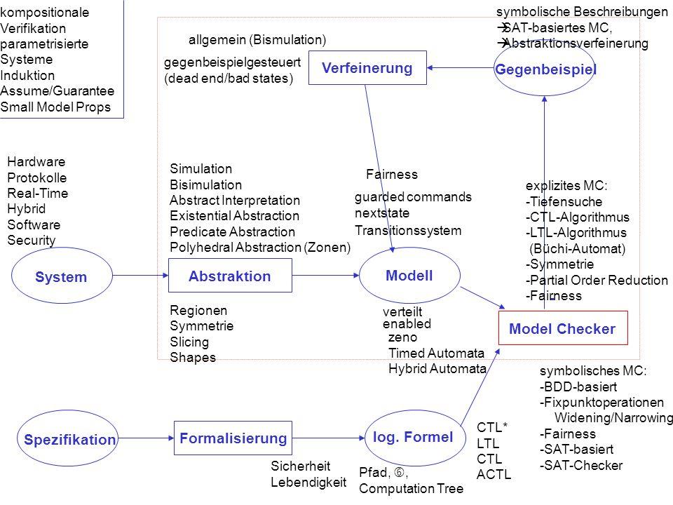 Verfeinerung Abstraktion Model Checker Formalisierung