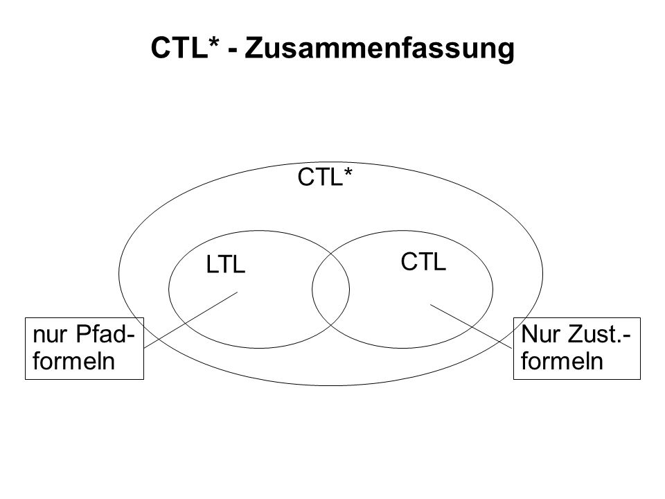 CTL* - Zusammenfassung
