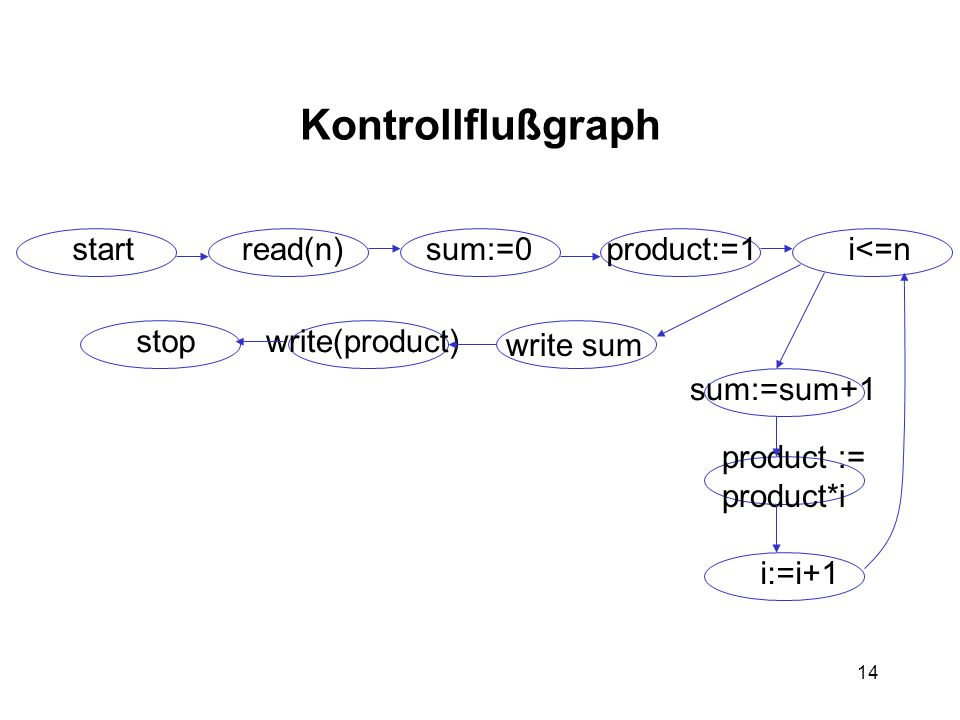 Kontrollflußgraph start read(n) sum:=0 product:=1 i<=n stop