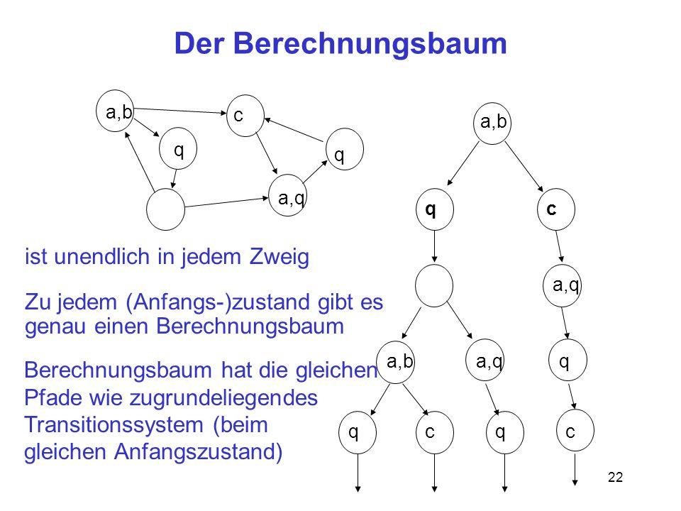 Der Berechnungsbaum ist unendlich in jedem Zweig