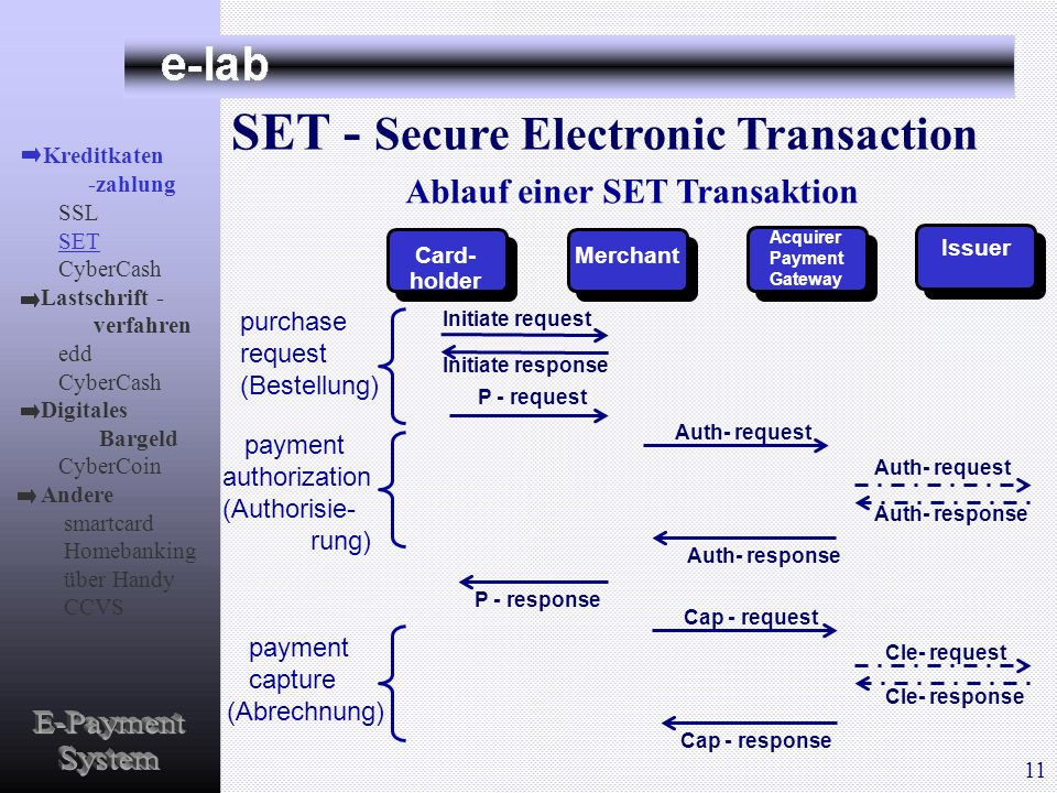 SET - Secure Electronic Transaction