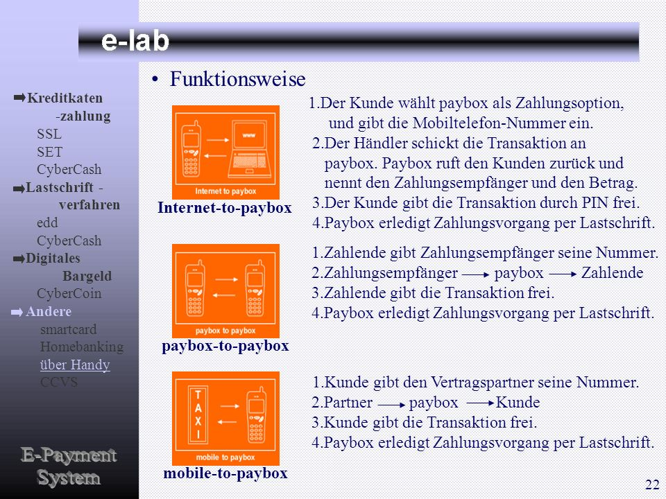 E-Payment System Funktionsweise paybox-to-paybox