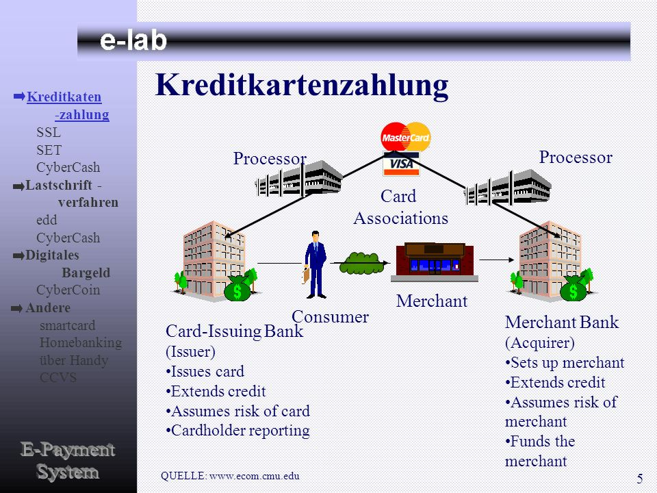 Kreditkartenzahlung E-Payment System Processor Processor Card
