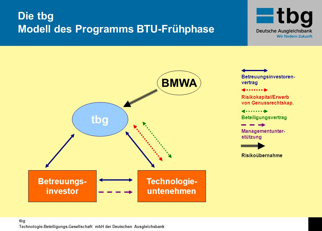 Die tbg Modell des Programms BTU-Frühphase