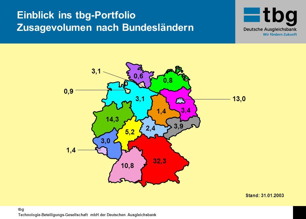 Einblick ins tbg-Portfolio Zusagevolumen nach Bundesländern