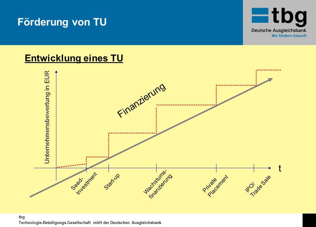 Förderung von TU Entwicklung eines TU Finanzierung t