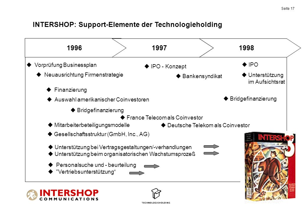 INTERSHOP: Support-Elemente der Technologieholding