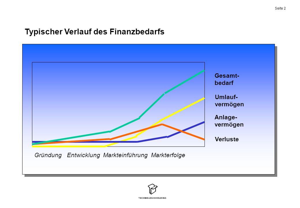 Typischer Verlauf des Finanzbedarfs
