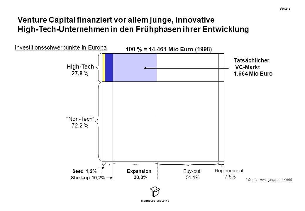 Venture Capital finanziert vor allem junge, innovative