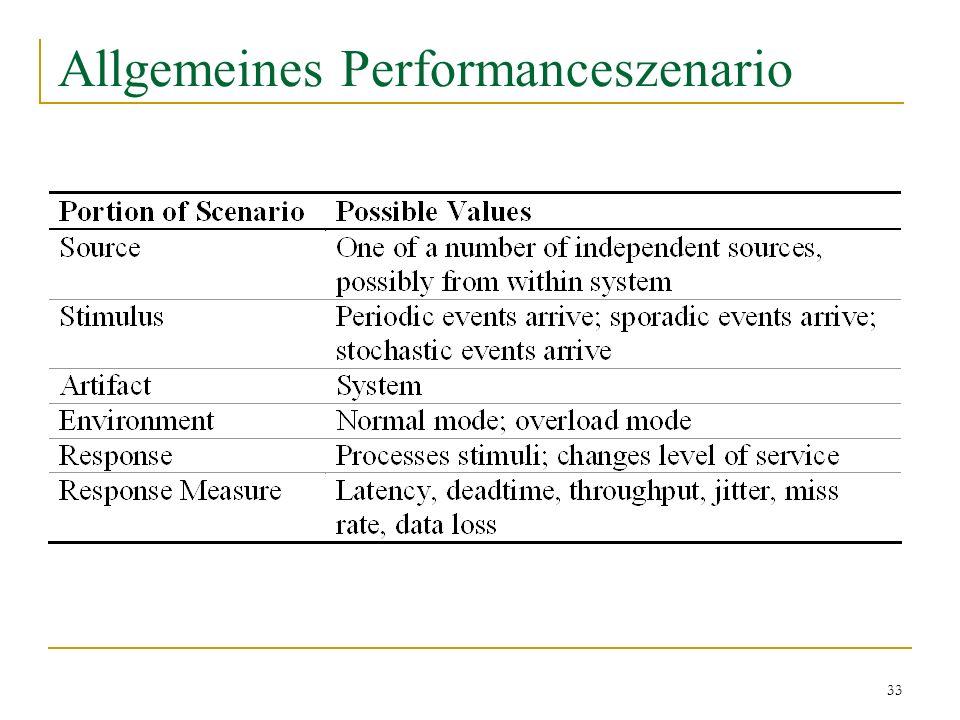 Allgemeines Performanceszenario
