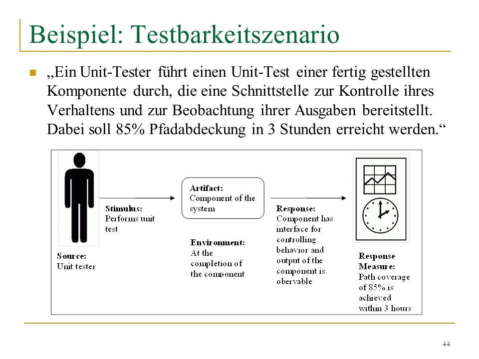 Beispiel: Testbarkeitszenario