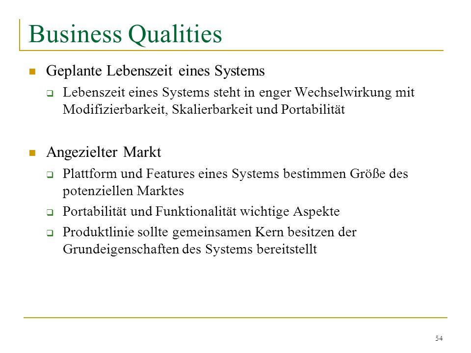 Business Qualities Geplante Lebenszeit eines Systems Angezielter Markt