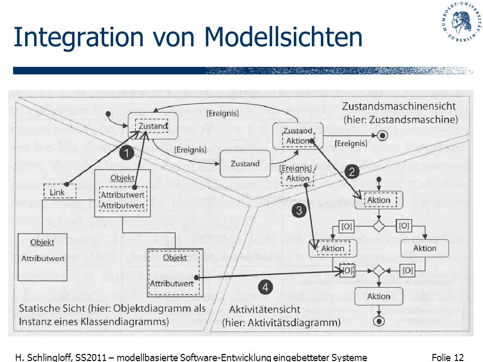 Integration von Modellsichten