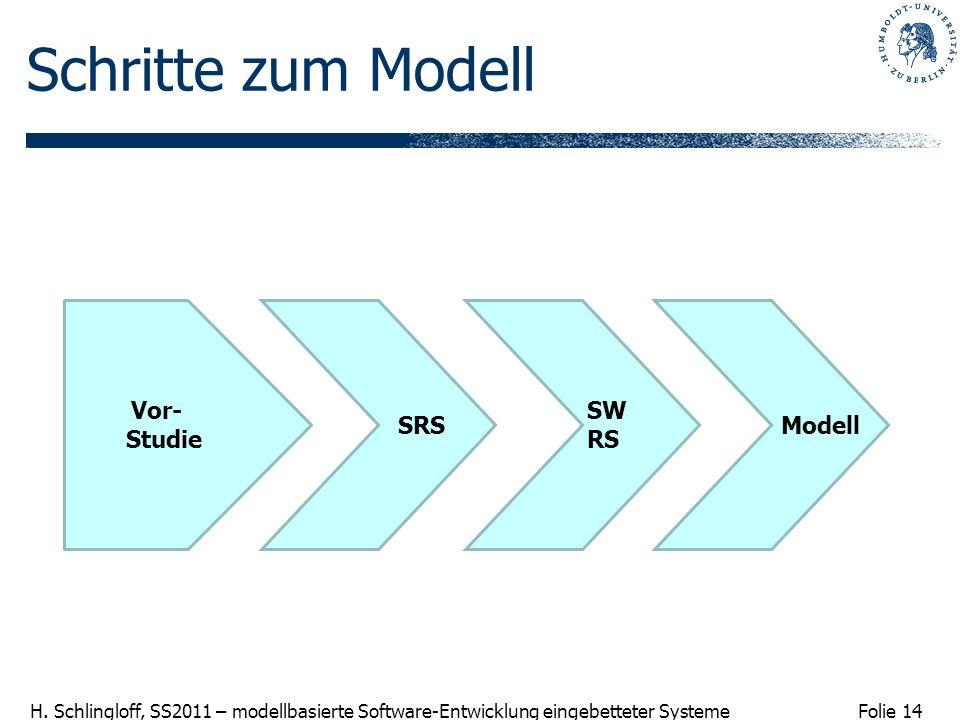 Schritte zum Modell Vor- Studie SRS SW RS Modell