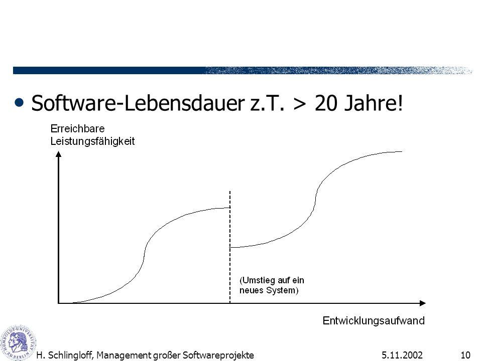 Software-Lebensdauer z.T. > 20 Jahre!