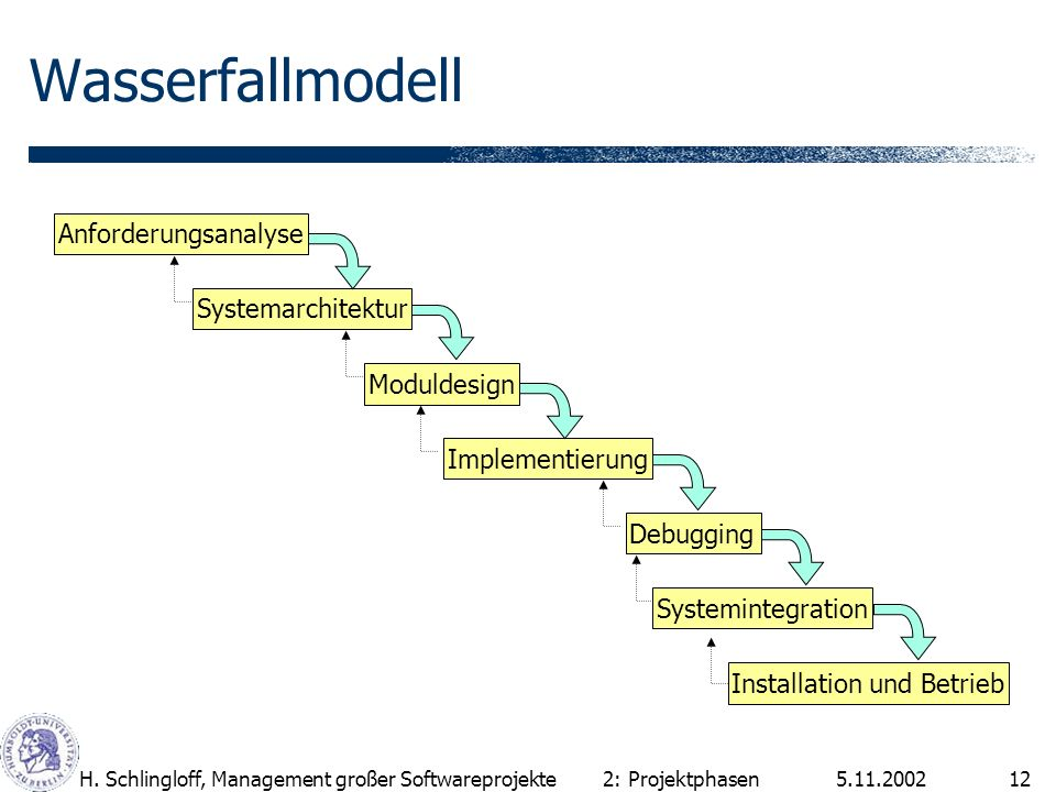 Wasserfallmodell Anforderungsanalyse Systemarchitektur Moduldesign