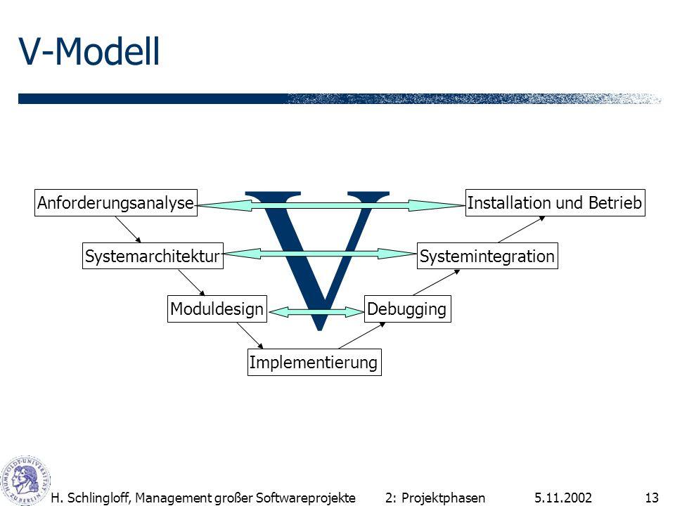 V V-Modell Anforderungsanalyse Systemarchitektur Moduldesign