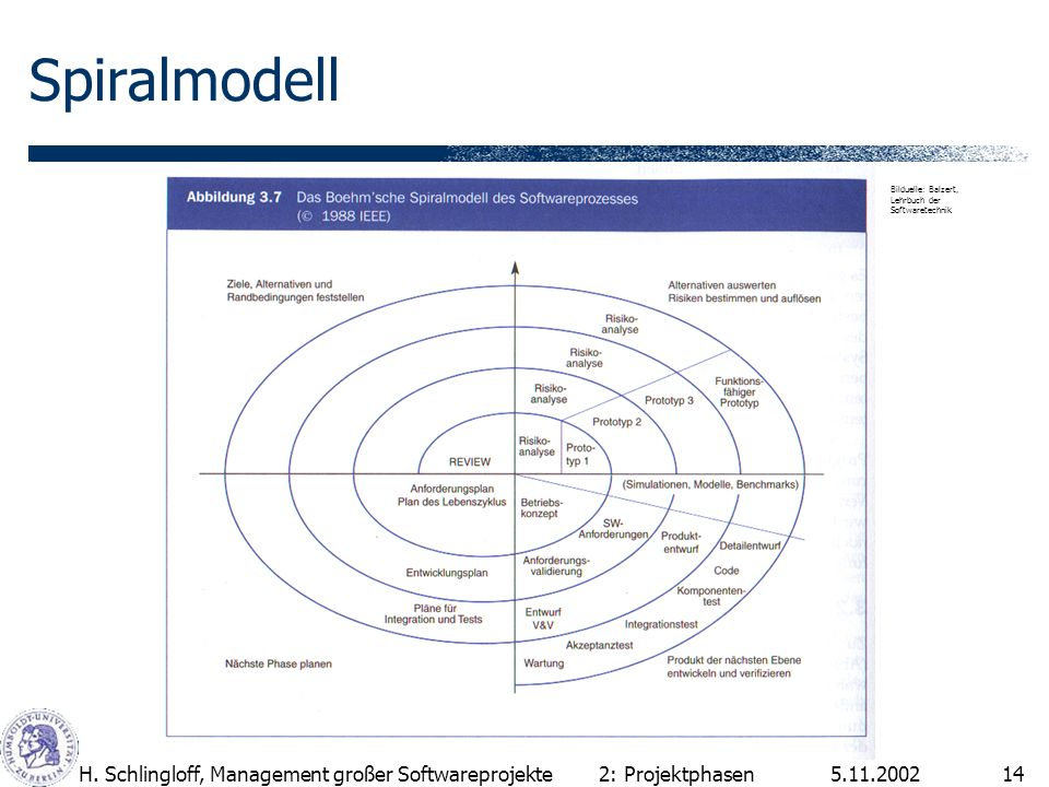 Spiralmodell H. Schlingloff, Management großer Softwareprojekte