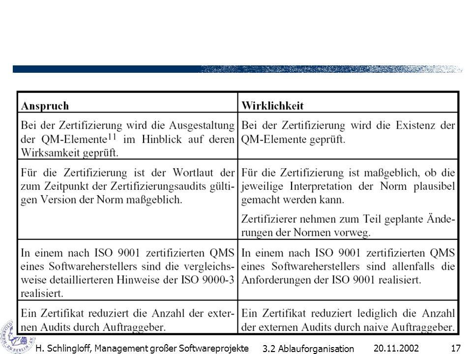 H. Schlingloff, Management großer Softwareprojekte