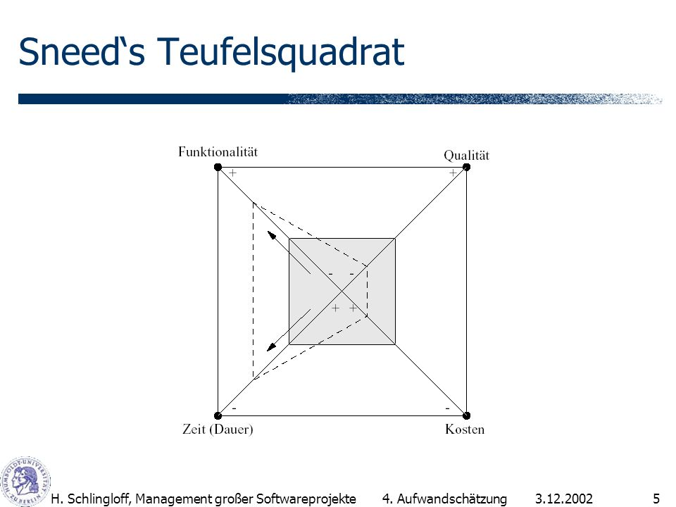 Sneed's Teufelsquadrat