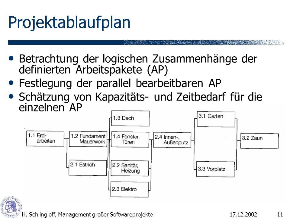 Projektablaufplan Betrachtung der logischen Zusammenhänge der definierten Arbeitspakete (AP) Festlegung der parallel bearbeitbaren AP.