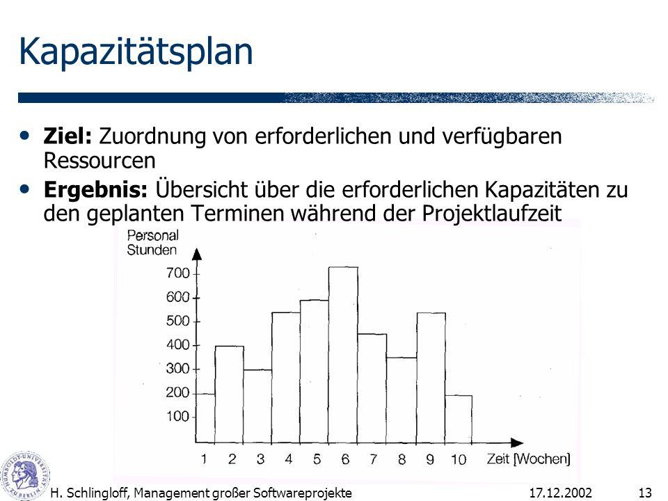 Kapazitätsplan Ziel: Zuordnung von erforderlichen und verfügbaren Ressourcen.
