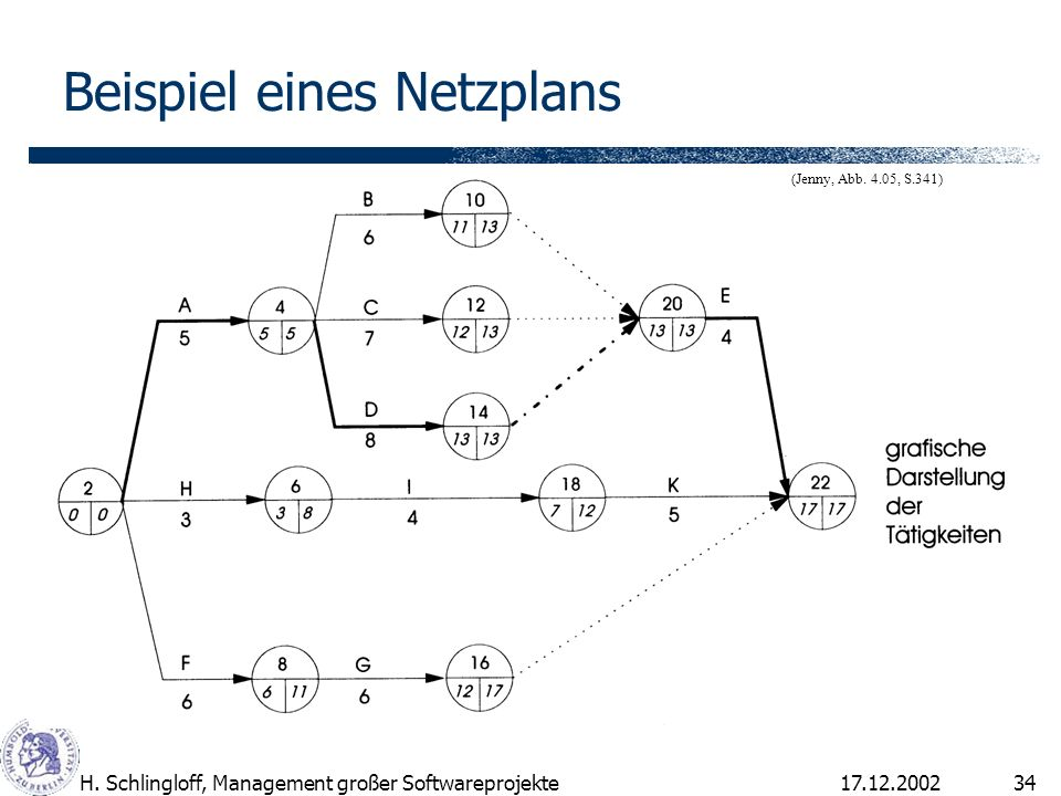 Beispiel eines Netzplans