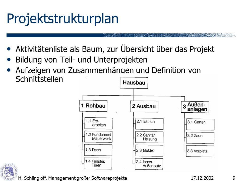 Projektstrukturplan Aktivitätenliste als Baum, zur Übersicht über das Projekt. Bildung von Teil- und Unterprojekten.