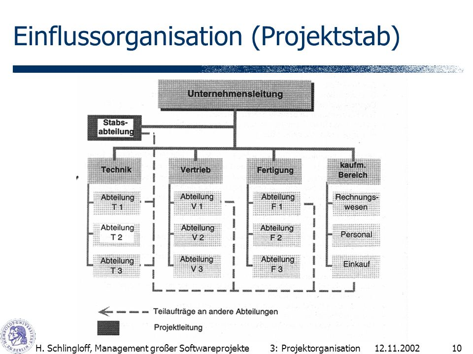 Einflussorganisation (Projektstab)