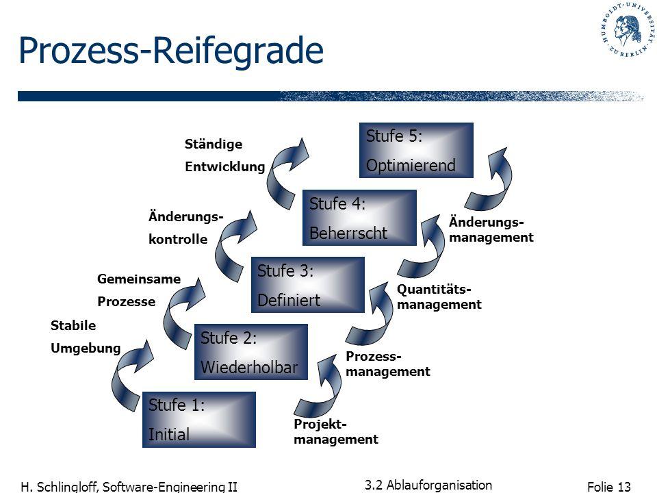 Prozess-Reifegrade Stufe 5: Optimierend Stufe 4: Beherrscht Stufe 3: